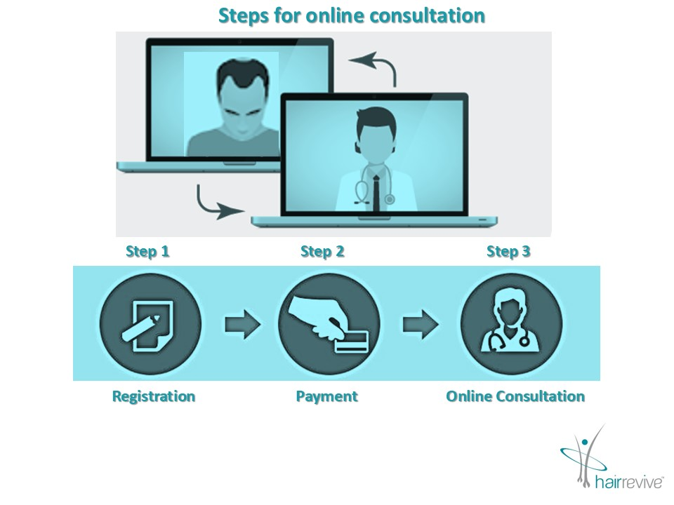 telemedicine steps to be followed